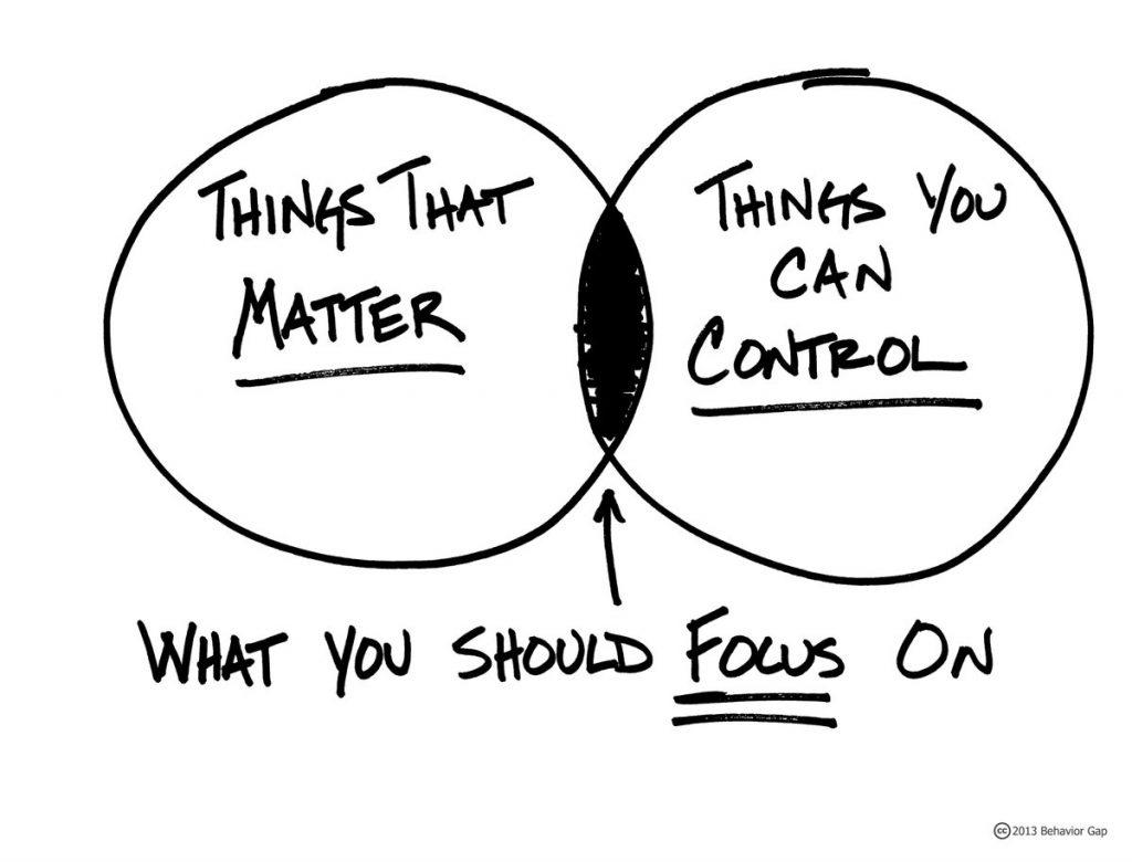 Behaviour Gap - Diagram